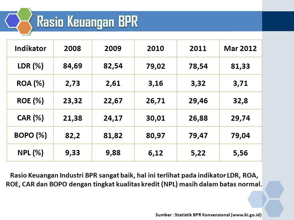 Sumber : Statistik BPR Konvensional (www.bi.go.id) Indikator2008200920102011Mar 2012 LDR (%)84,6982,54 79,0278,5481,33 ROA (%)2,732,61 3,163,323,71 RO