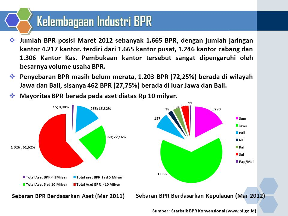 Sumber : Statistik BPR Konvensional (www.bi.go.id)  Jumlah BPR posisi Maret 2012 sebanyak 1.665 BPR, dengan jumlah jaringan kantor 4.217 kantor. terd