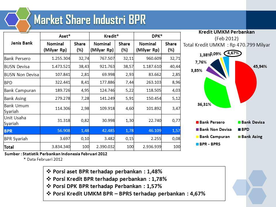 Jenis Bank Aset*Kredit*DPK* Nominal (Milyar Rp) Share (%) Nominal (Milyar Rp) Share (%) Nominal (Milyar Rp) Share (%) Bank Persero 1.255.30432,74 767.
