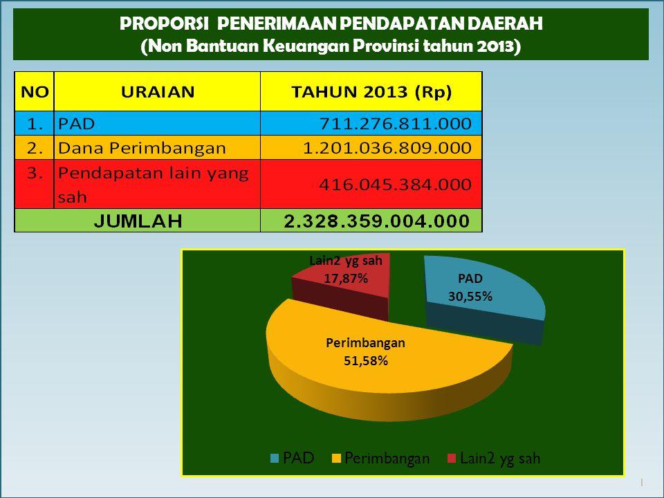 Proporsi Kapasitas Keuangan Daerah Untuk Belanja Tidak Langsung dan Belanja Langsung tahun 2013 2 Proporsi Belanja Tidak Langsung Tahun 2013 naik 3,06 % Proporsi Belanja Langsung Tahun 2013 turun 3,06 %