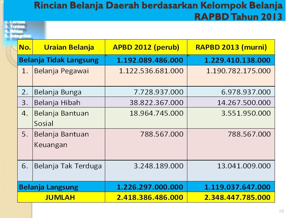 10 Rincian Belanja Daerah berdasarkan Kelompok Belanja RAPBD Tahun 2013