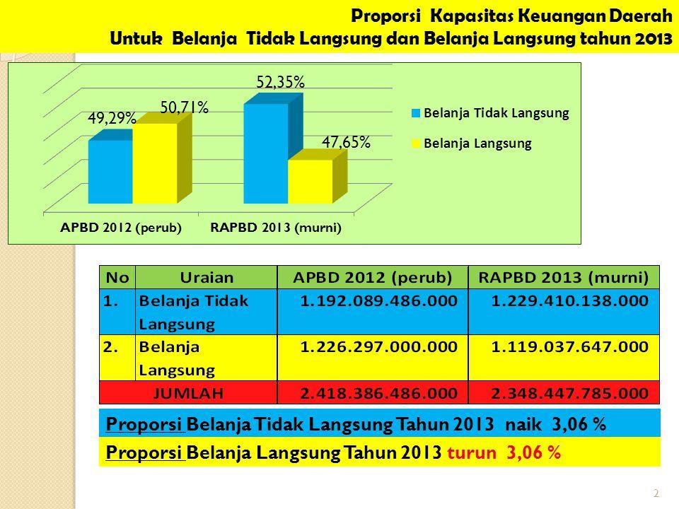 Proporsi Kapasitas Keuangan Daerah Untuk Belanja Tidak Langsung dan Belanja Langsung tahun 2013 2 Proporsi Belanja Tidak Langsung Tahun 2013 naik 3,06