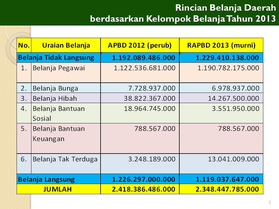 4 Prioritas Plafon Anggaran Sementara (PPAS) KOTA SEMARANG TAHUN 2013