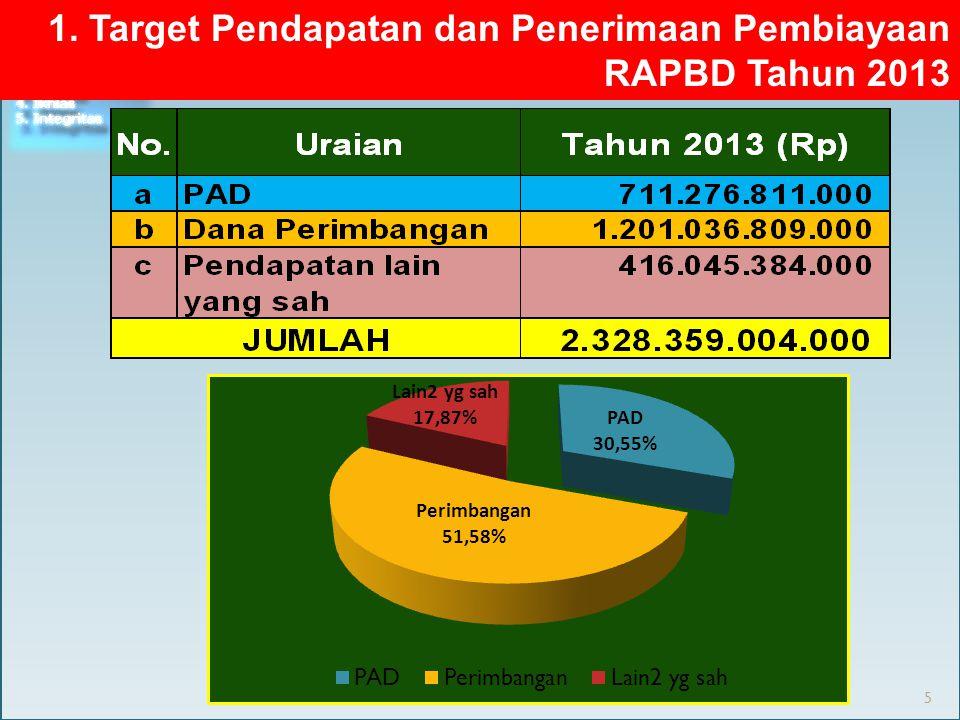 1. Target Pendapatan dan Penerimaan Pembiayaan RAPBD Tahun 2013 5