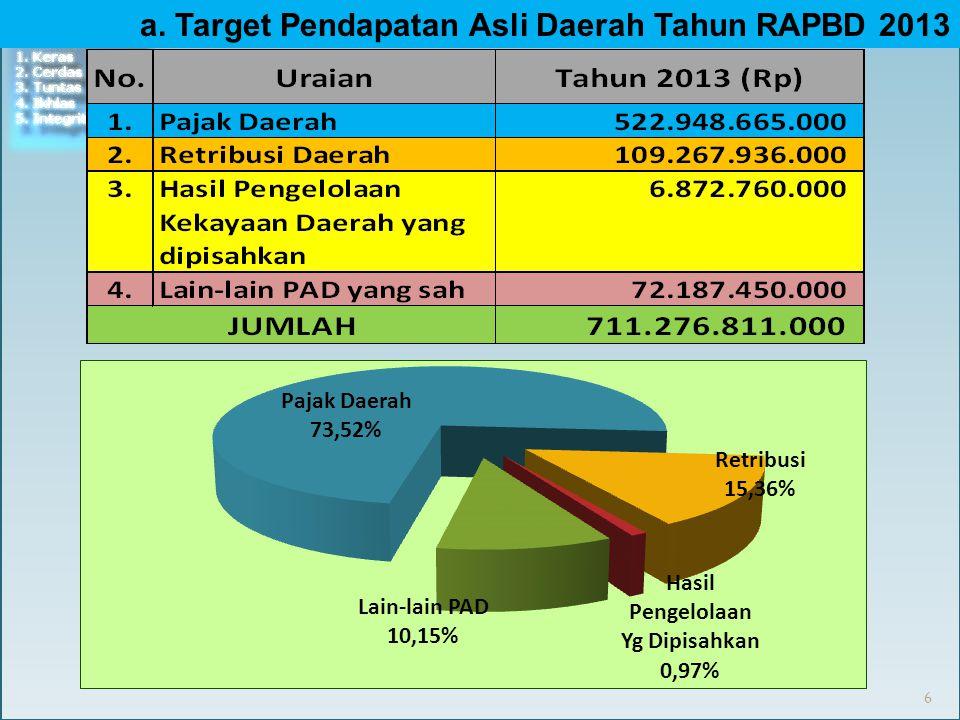 b. Target Dana Perimbangan RAPBD Tahun 2013 7