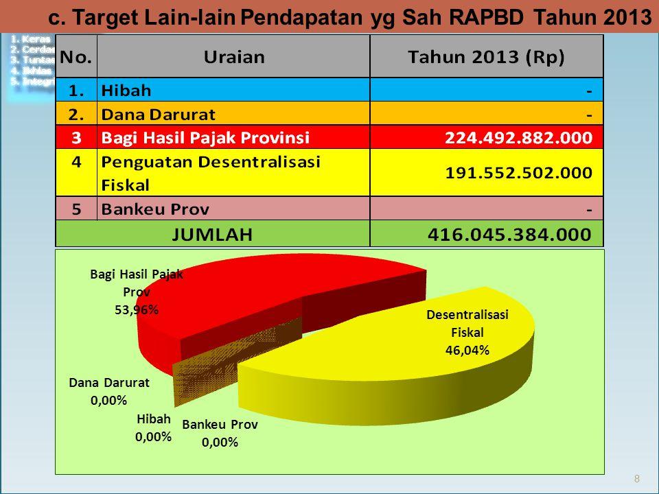 c. Target Lain-lain Pendapatan yg Sah RAPBD Tahun 2013 8