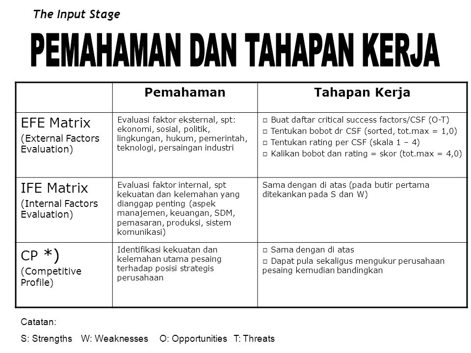 The Input Stage PemahamanTahapan Kerja EFE Matrix (External Factors Evaluation) Evaluasi faktor eksternal, spt: ekonomi, sosial, politik, lingkungan,