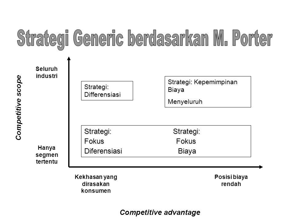 Strategi: Differensiasi Strategi: Kepemimpinan Biaya Menyeluruh Strategi: Strategi: Fokus Fokus Diferensiasi Biaya Competitive scope Competitive advan