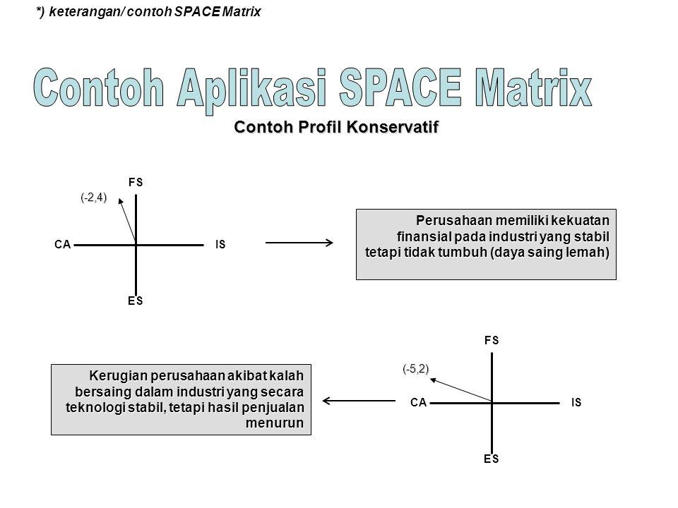 *) keterangan/ contoh SPACE Matrix FS ES CAIS FS ES CAIS Contoh Profil Konservatif Perusahaan memiliki kekuatan finansial pada industri yang stabil te