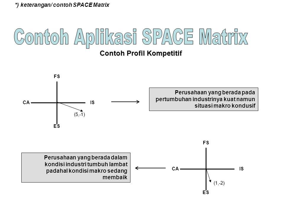 *) keterangan/ contoh SPACE Matrix FS ES CAIS FS ES CAIS Contoh Profil Kompetitif Perusahaan yang berada pada pertumbuhan industrinya kuat namun situa