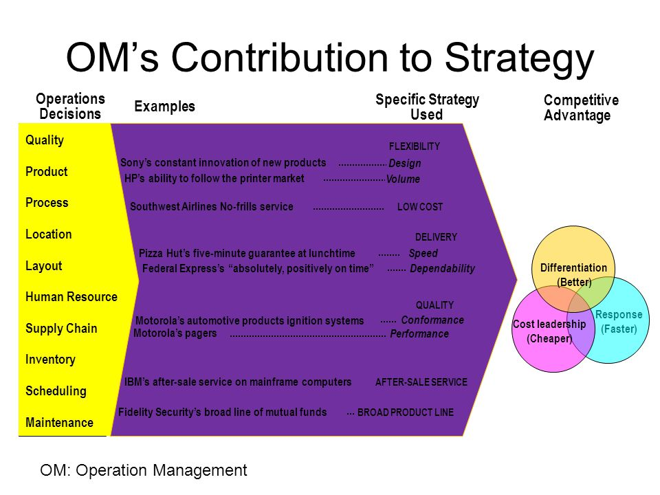 OM's Contribution to Strategy Response (Faster) Quality Product Process Location Layout Human Resource Supply Chain Inventory Scheduling Maintenance H