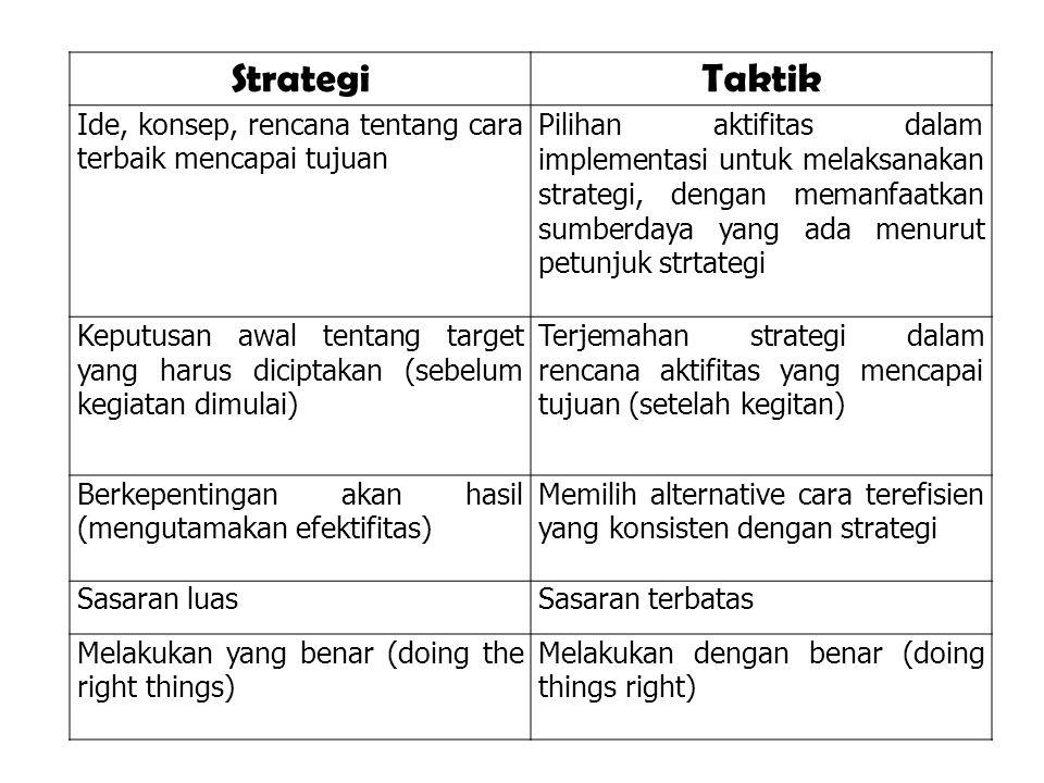StrategiTaktik Ide, konsep, rencana tentang cara terbaik mencapai tujuan Pilihan aktifitas dalam implementasi untuk melaksanakan strategi, dengan mema