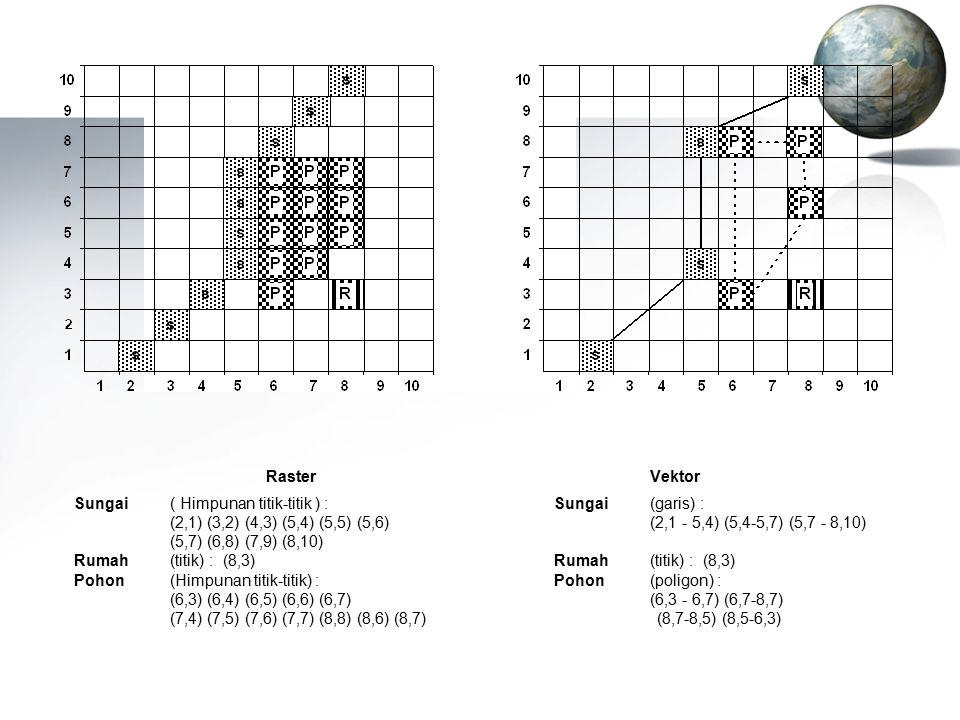 RasterVektor Sungai ( Himpunan titik-titik ) :Sungai(garis) : (2,1) (3,2) (4,3) (5,4) (5,5) (5,6)(2,1 - 5,4) (5,4-5,7) (5,7 - 8,10) (5,7) (6,8) (7,9) (8,10) Rumah(titik) : (8,3)Rumah(titik) : (8,3) Pohon(Himpunan titik-titik) :Pohon(poligon) : (6,3) (6,4) (6,5) (6,6) (6,7)(6,3 - 6,7) (6,7-8,7) (7,4) (7,5) (7,6) (7,7) (8,8) (8,6) (8,7) (8,7-8,5) (8,5-6,3)