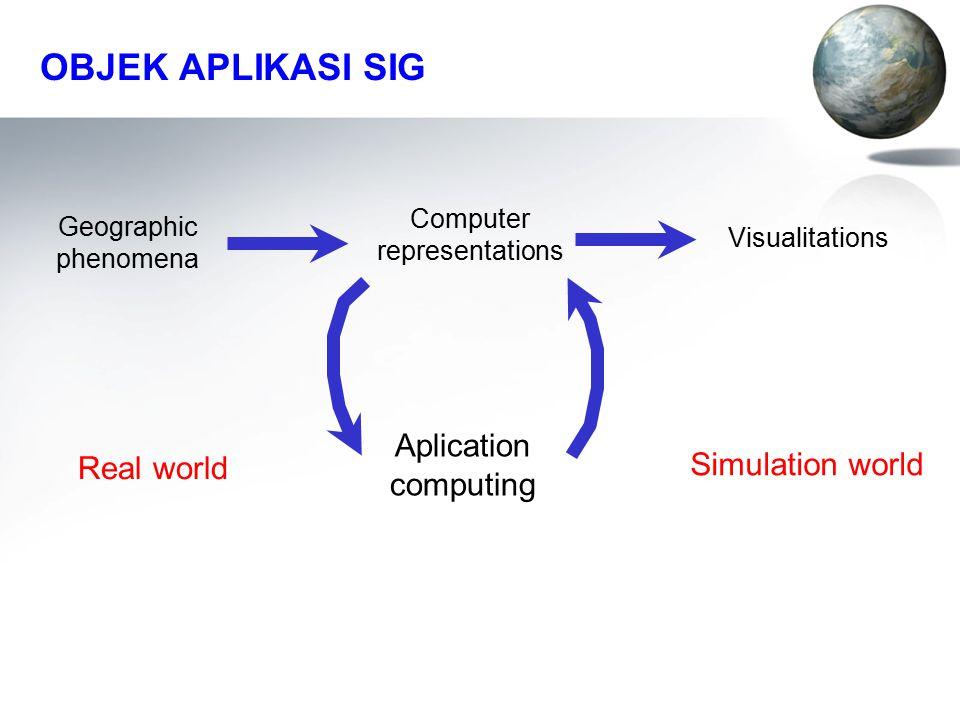 OBJEK APLIKASI SIG Geographic phenomena Computer representations Visualitations Real world Aplication computing Simulation world