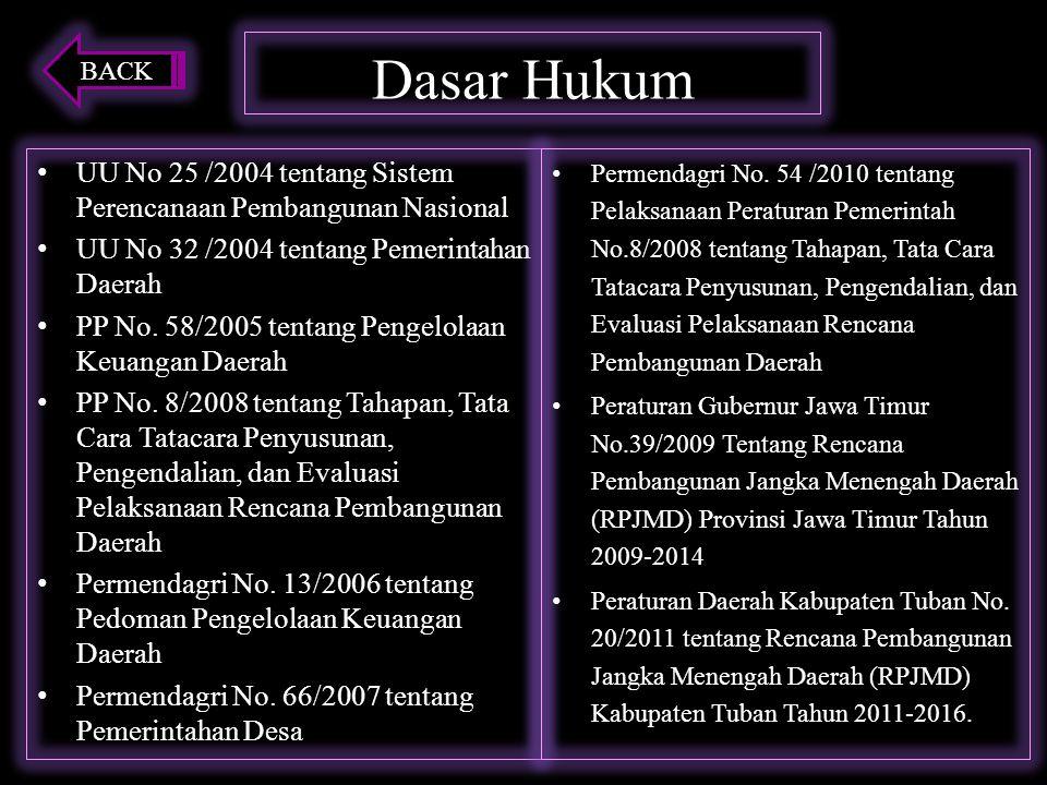 Dasar Hukum UU No 25 /2004 tentang Sistem Perencanaan Pembangunan Nasional UU No 32 /2004 tentang Pemerintahan Daerah PP No.