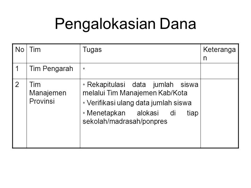 Pengalokasian Dana NoTimTugasKeteranga n 1Tim Pengarah 2Tim Manajemen Provinsi Rekapitulasi data jumlah siswa melalui Tim Manajemen Kab/Kota Verifikasi ulang data jumlah siswa Menetapkan alokasi di tiap sekolah/madrasah/ponpres