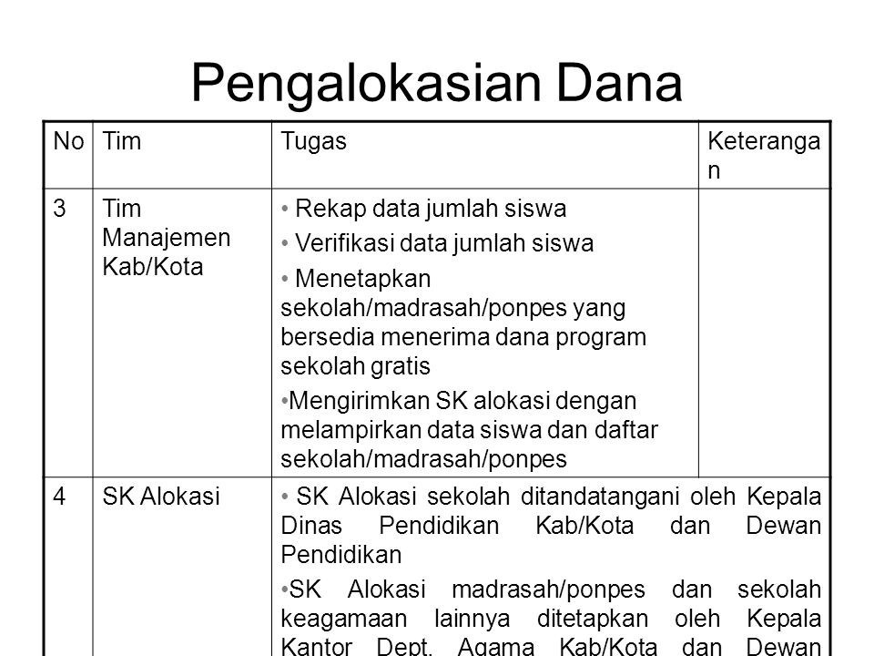 Pengalokasian Dana NoTimTugasKeteranga n 3Tim Manajemen Kab/Kota Rekap data jumlah siswa Verifikasi data jumlah siswa Menetapkan sekolah/madrasah/ponpes yang bersedia menerima dana program sekolah gratis Mengirimkan SK alokasi dengan melampirkan data siswa dan daftar sekolah/madrasah/ponpes 4SK Alokasi SK Alokasi sekolah ditandatangani oleh Kepala Dinas Pendidikan Kab/Kota dan Dewan Pendidikan SK Alokasi madrasah/ponpes dan sekolah keagamaan lainnya ditetapkan oleh Kepala Kantor Dept.