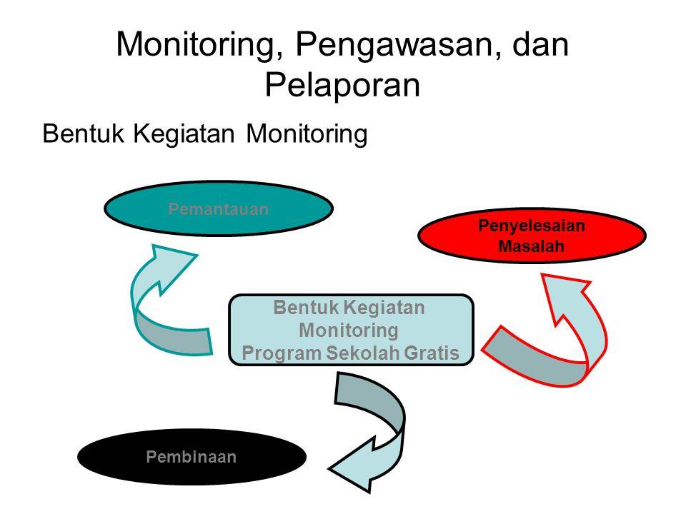 Monitoring, Pengawasan, dan Pelaporan Bentuk Kegiatan Monitoring Bentuk Kegiatan Monitoring Program Sekolah Gratis Pemantauan Pembinaan Penyelesaian Masalah