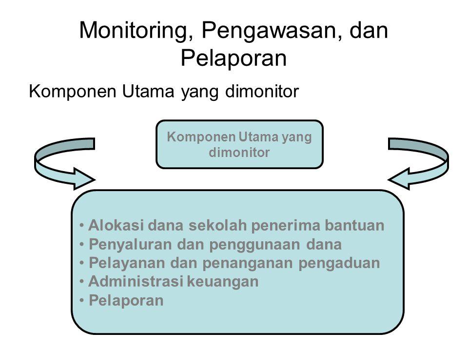 Monitoring, Pengawasan, dan Pelaporan Komponen Utama yang dimonitor Komponen Utama yang dimonitor Alokasi dana sekolah penerima bantuan Penyaluran dan penggunaan dana Pelayanan dan penanganan pengaduan Administrasi keuangan Pelaporan