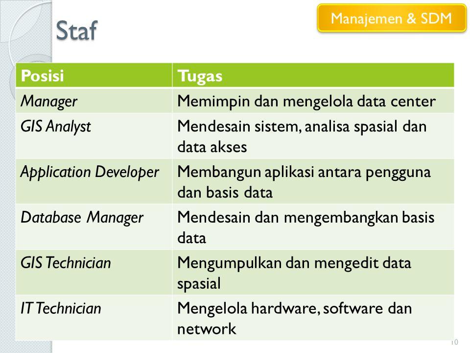 Staf 10 PosisiTugas ManagerMemimpin dan mengelola data center GIS AnalystMendesain sistem, analisa spasial dan data akses Application DeveloperMembang