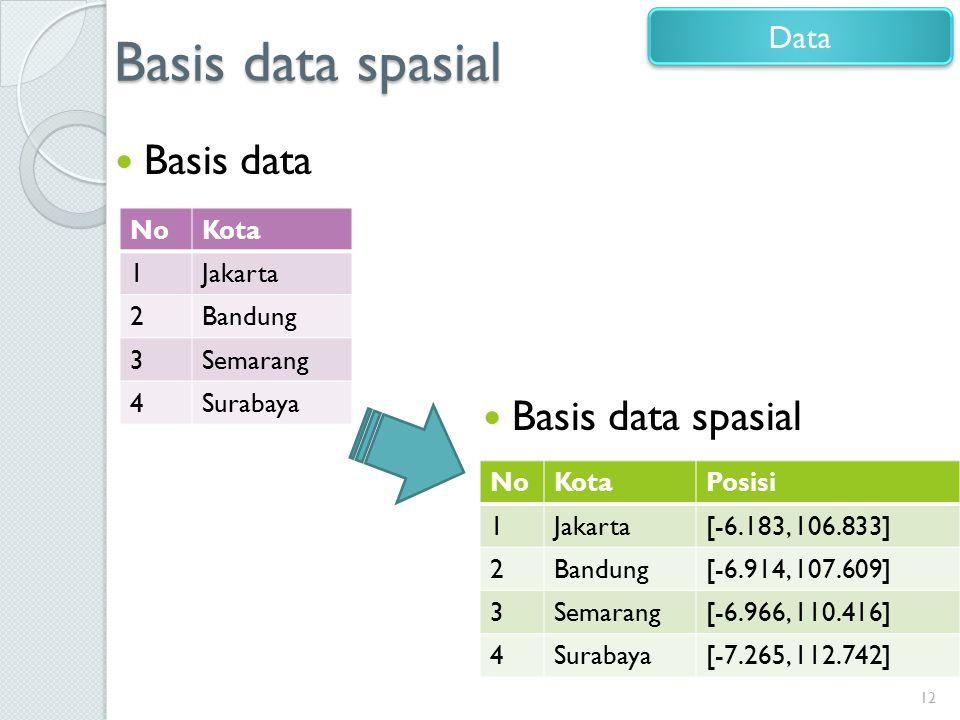 Basis data spasial Basis data 12 Data NoKota 1Jakarta 2Bandung 3Semarang 4Surabaya NoKotaPosisi 1Jakarta[-6.183, 106.833] 2Bandung[-6.914, 107.609] 3S