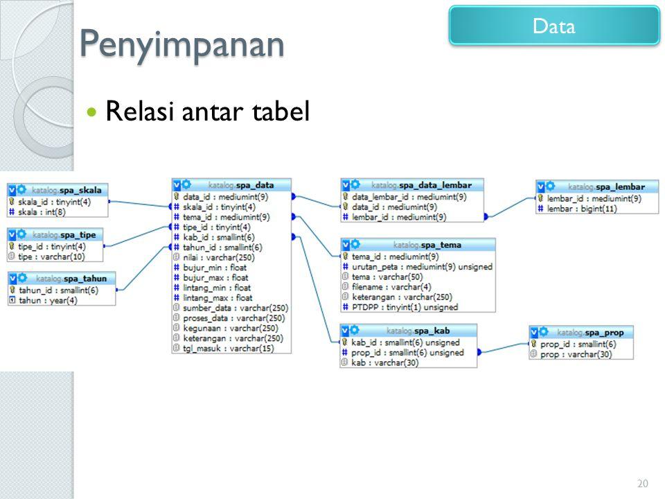 Penyimpanan Relasi antar tabel 20 Data