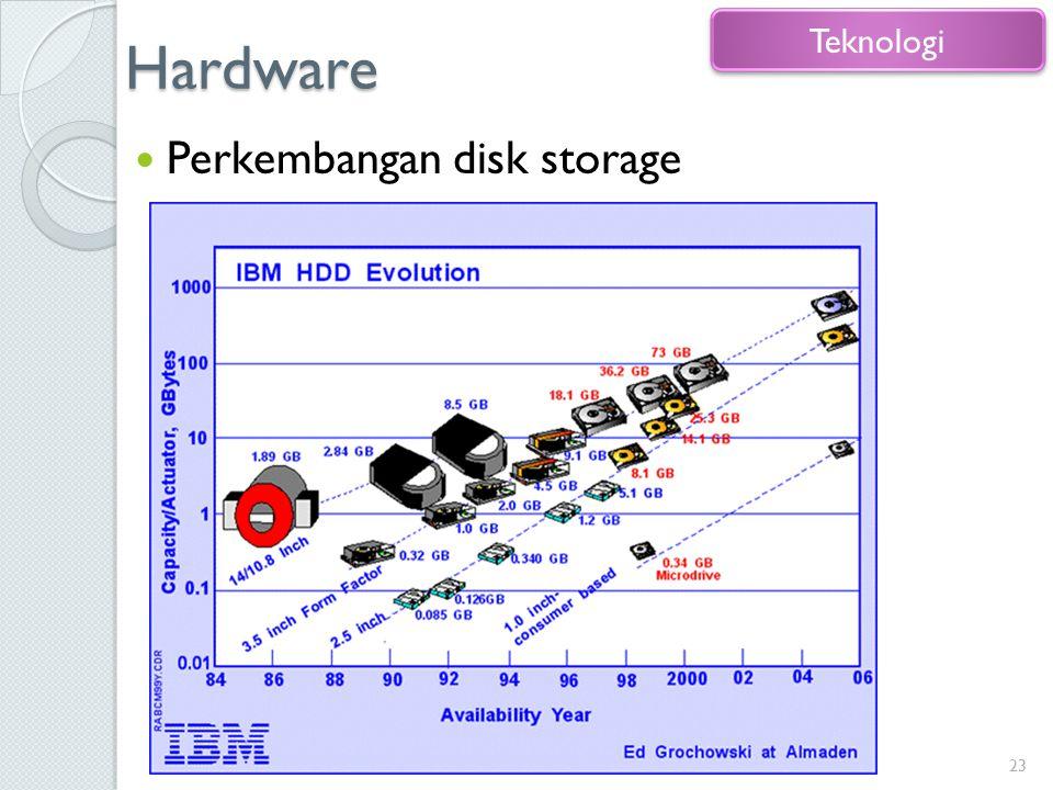 Hardware Perkembangan disk storage 23 Teknologi