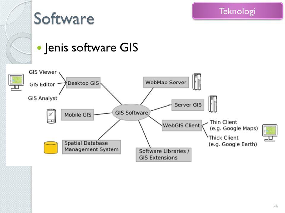 Software Jenis software GIS 24 Teknologi