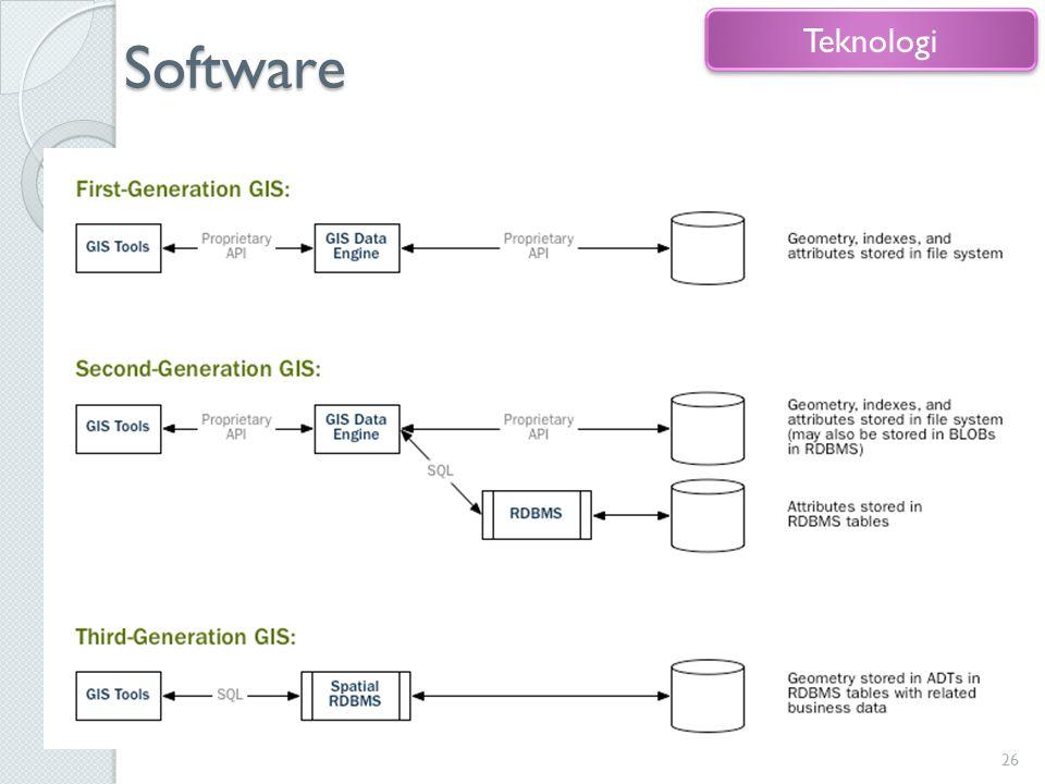 Software Bagian terpenting dari suatu sistem 26 Teknologi
