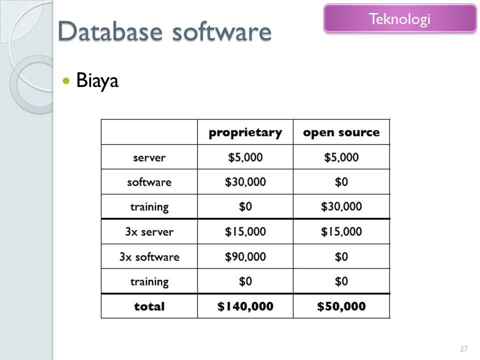 Database software Biaya 27 Teknologi