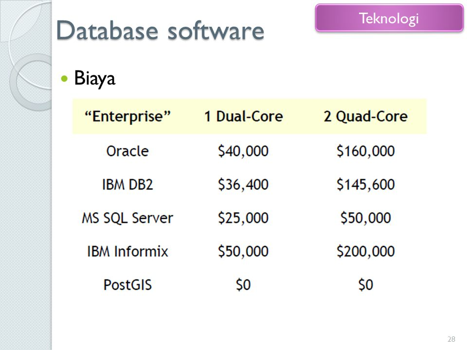 Database software Biaya 28 Teknologi