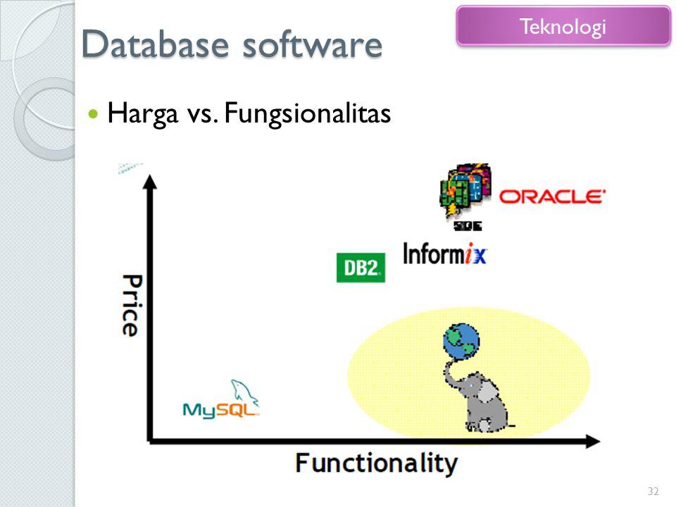Database software Harga vs. Fungsionalitas 32 Teknologi