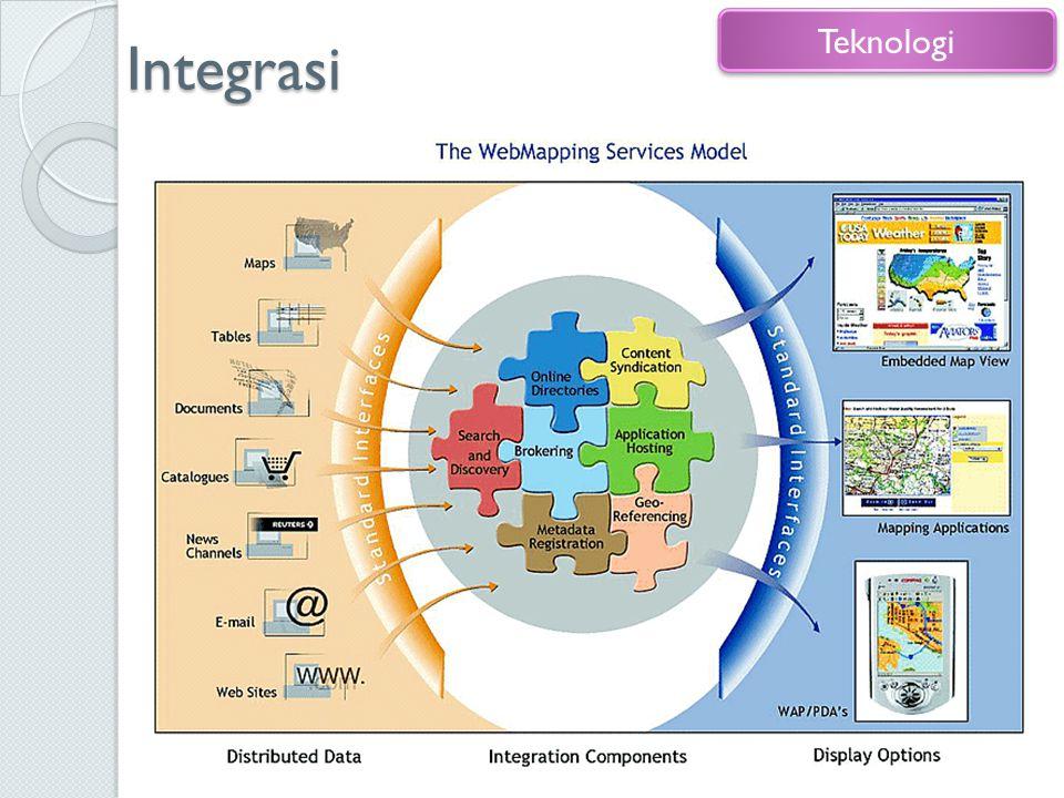 Integrasi Internet hardware & software Data sharing: internet, IDSN, WMS 33 Teknologi