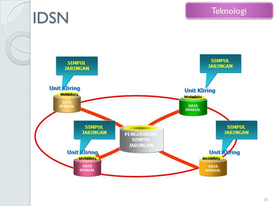 IDSN 36 Teknologi PENGHUBUNG SIMPUL JARINGAN DATA SPASIAL SIMPUL JARINGAN Unit Kliring Unit Kliring Metadata SIMPUL JARINGAN Unit Kliring Unit Kliring