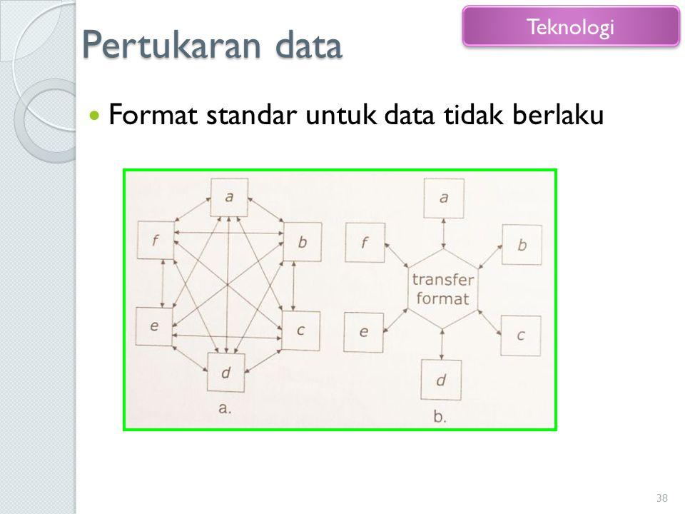Pertukaran data Format standar untuk data tidak berlaku 38 Teknologi