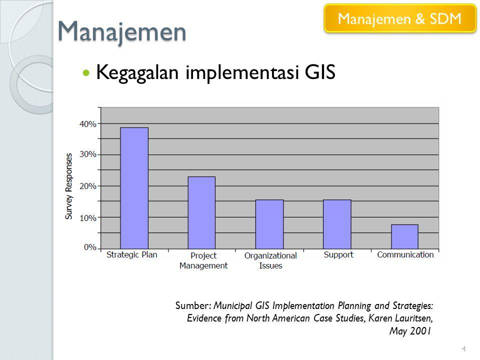 Manajemen 4 Kegagalan implementasi GIS Sumber: Municipal GIS Implementation Planning and Strategies: Evidence from North American Case Studies, Karen