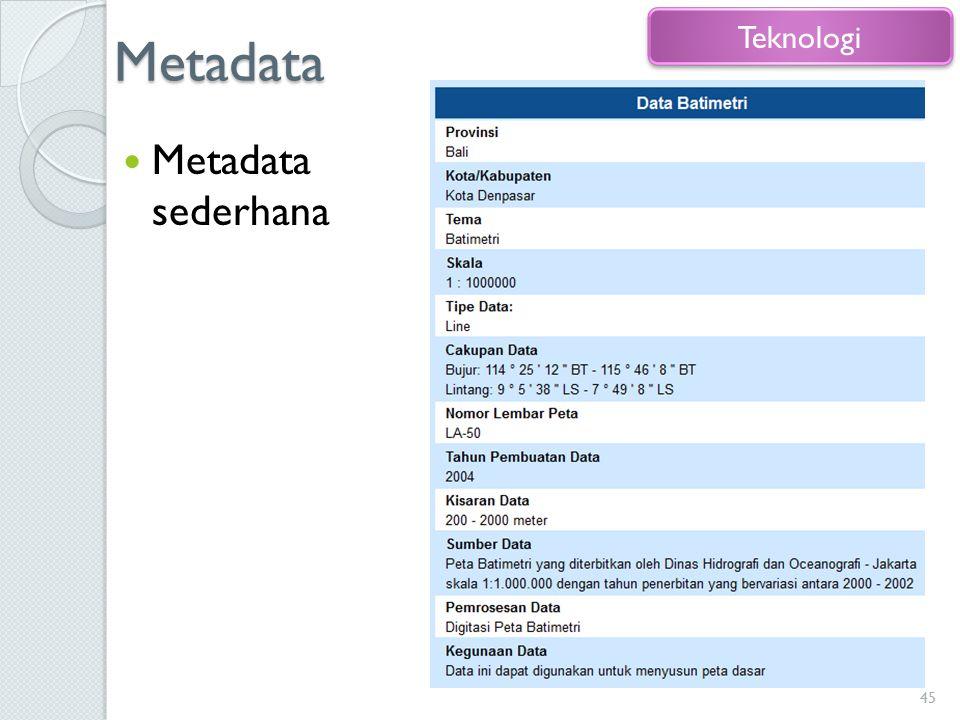 Metadata Metadata sederhana 45 Teknologi