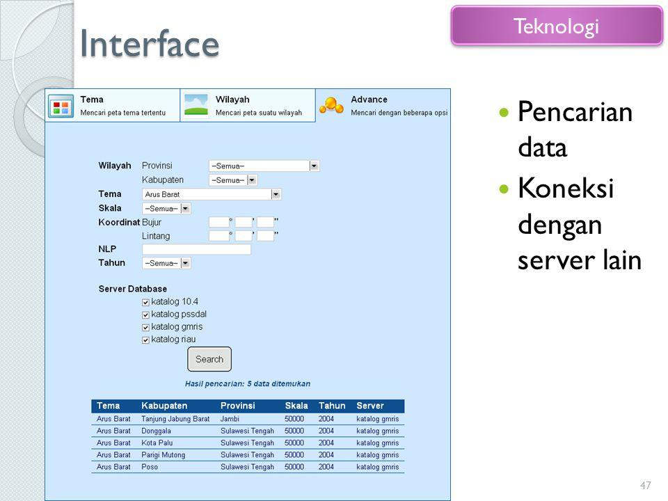Interface Pencarian data Koneksi dengan server lain 47 Teknologi