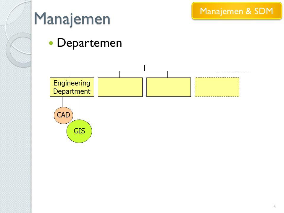 Manajemen 6 Departemen Manajemen & SDM