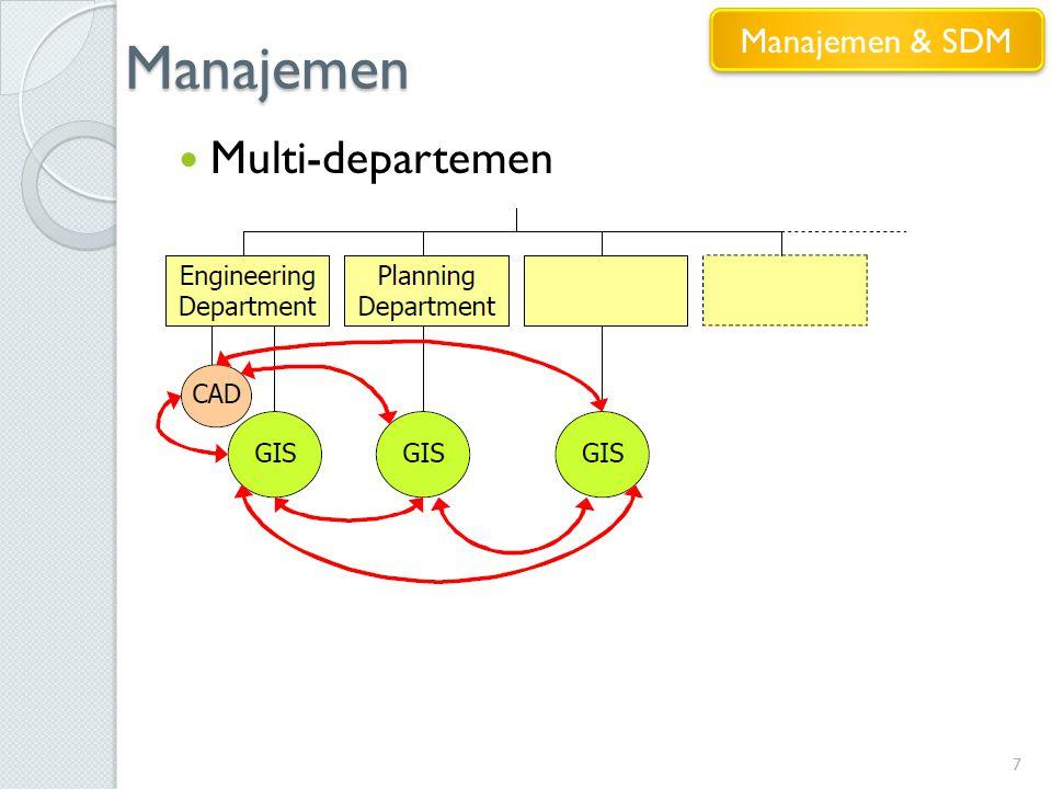 Manajemen 7 Multi-departemen Manajemen & SDM