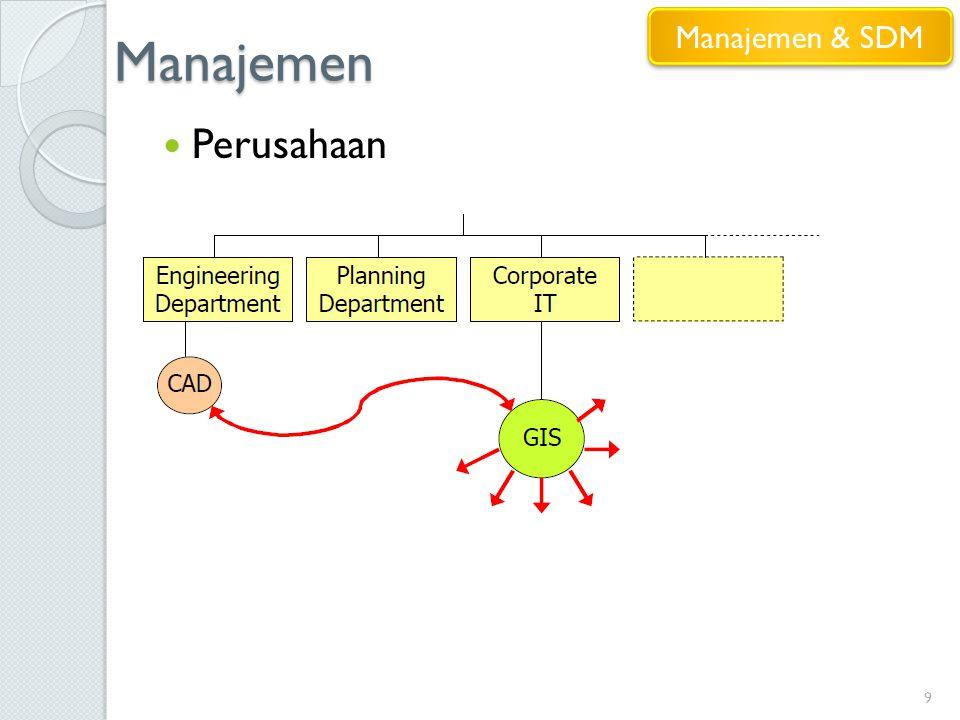 Manajemen 9 Perusahaan Manajemen & SDM