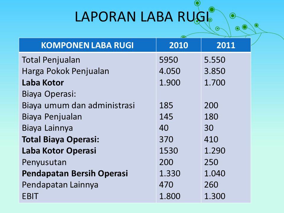 LAPORAN LABA RUGI KOMPONEN LABA RUGI20102011 Total Penjualan Harga Pokok Penjualan Laba Kotor Biaya Operasi: Biaya umum dan administrasi Biaya Penjualan Biaya Lainnya Total Biaya Operasi: Laba Kotor Operasi Penyusutan Pendapatan Bersih Operasi Pendapatan Lainnya EBIT 5950 4.050 1.900 185 145 40 370 1530 200 1.330 470 1.800 5.550 3.850 1.700 200 180 30 410 1.290 250 1.040 260 1.300