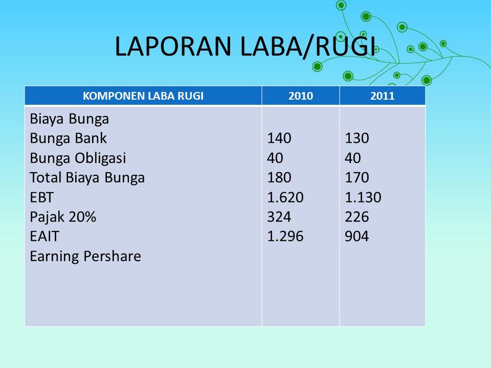 LAPORAN LABA/RUGI KOMPONEN LABA RUGI20102011 Biaya Bunga Bunga Bank Bunga Obligasi Total Biaya Bunga EBT Pajak 20% EAIT Earning Pershare 140 40 180 1.620 324 1.296 130 40 170 1.130 226 904