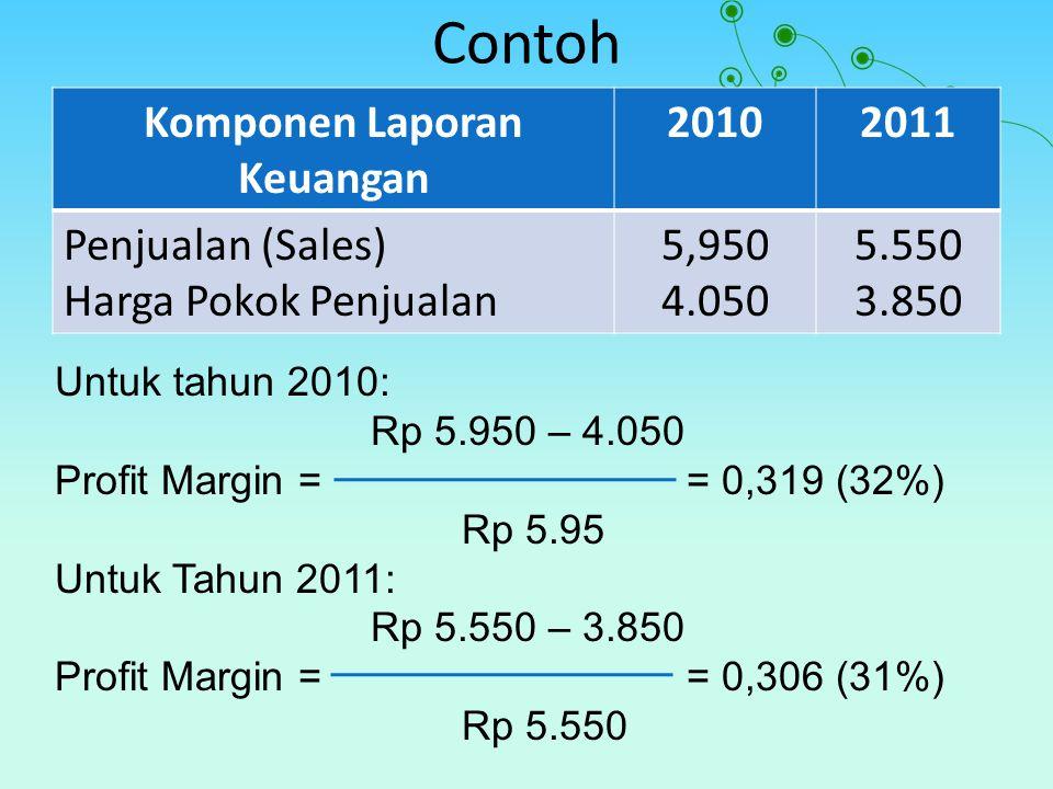 Contoh Komponen Laporan Keuangan 20102011 Penjualan (Sales) Harga Pokok Penjualan 5,950 4.050 5.550 3.850 Untuk tahun 2010: Rp 5.950 – 4.050 Profit Margin == 0,319 (32%) Rp 5.95 Untuk Tahun 2011: Rp 5.550 – 3.850 Profit Margin == 0,306 (31%) Rp 5.550