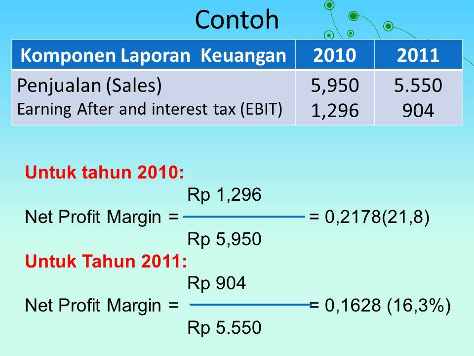 Contoh Komponen Laporan Keuangan20102011 Penjualan (Sales) Earning After and interest tax (EBIT) 5,950 1,296 5.550 904 Untuk tahun 2010: Rp 1,296 Net Profit Margin == 0,2178(21,8) Rp 5,950 Untuk Tahun 2011: Rp 904 Net Profit Margin == 0,1628 (16,3%) Rp 5.550