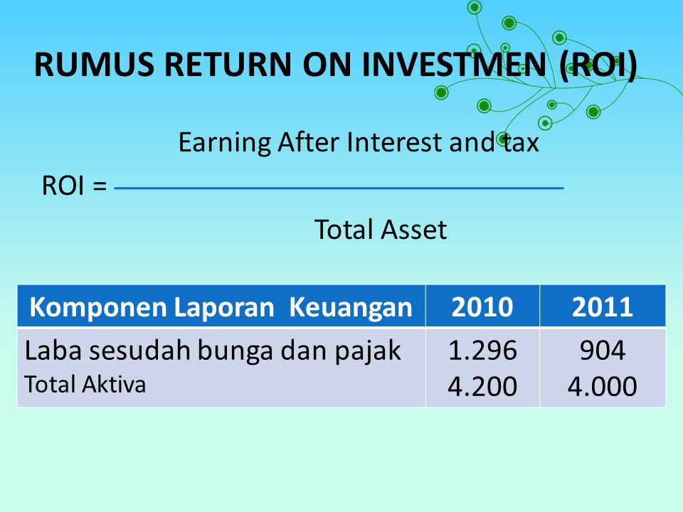 RUMUS RETURN ON INVESTMEN (ROI) Earning After Interest and tax ROI = Total Asset Komponen Laporan Keuangan20102011 Laba sesudah bunga dan pajak Total