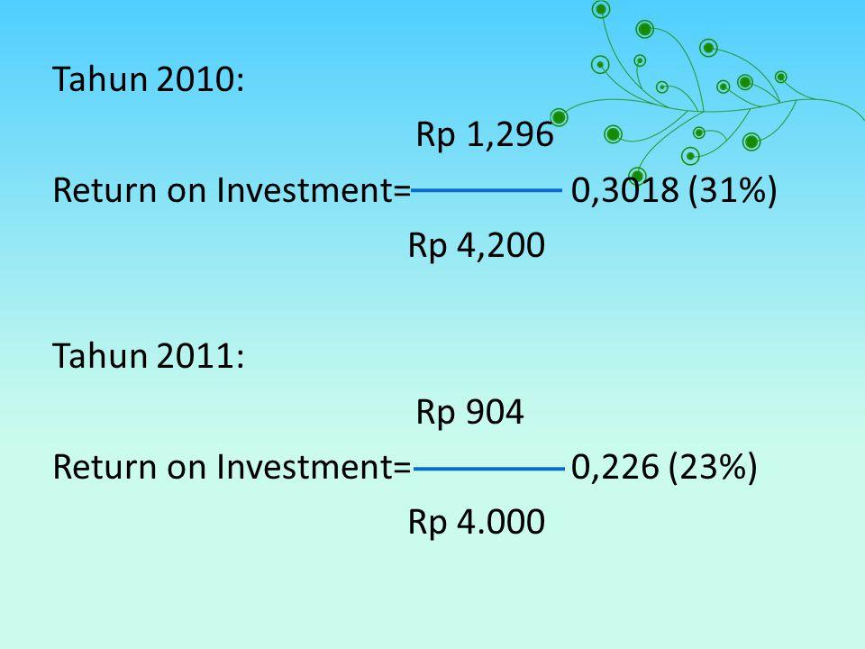 Tahun 2010: Rp 1,296 Return on Investment=0,3018 (31%) Rp 4,200 Tahun 2011: Rp 904 Return on Investment=0,226 (23%) Rp 4.000