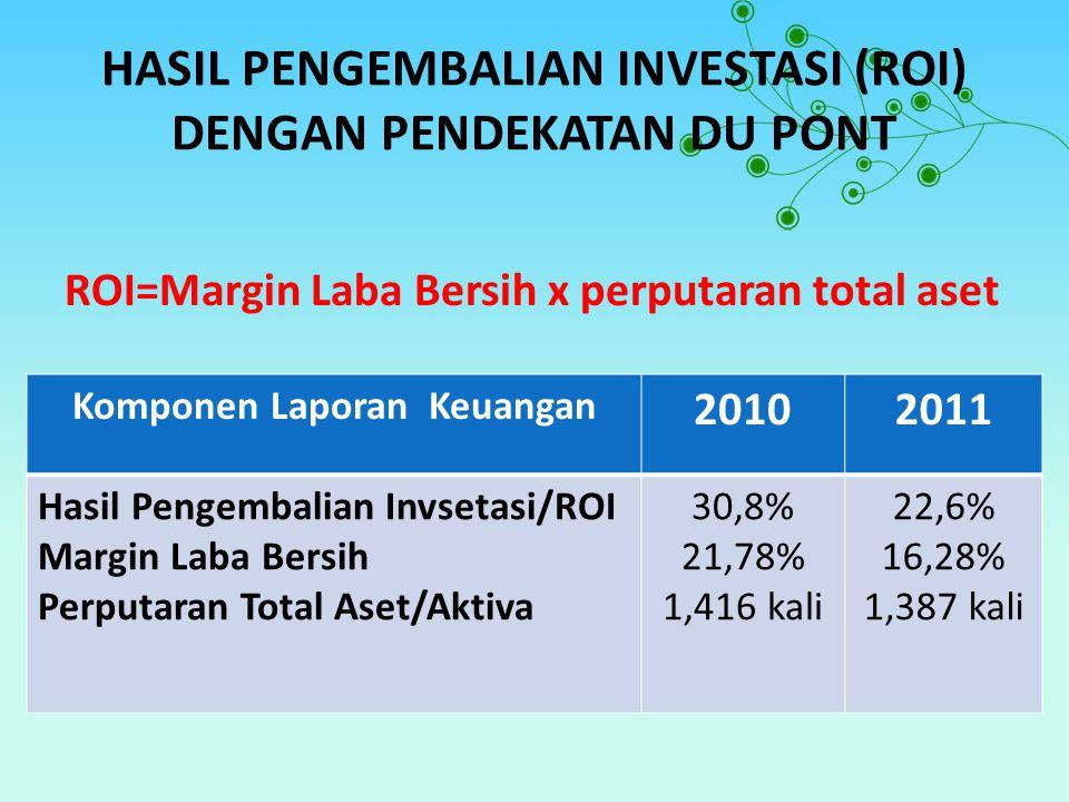 HASIL PENGEMBALIAN INVESTASI (ROI) DENGAN PENDEKATAN DU PONT ROI=Margin Laba Bersih x perputaran total aset Komponen Laporan Keuangan 20102011 Hasil Pengembalian Invsetasi/ROI Margin Laba Bersih Perputaran Total Aset/Aktiva 30,8% 21,78% 1,416 kali 22,6% 16,28% 1,387 kali