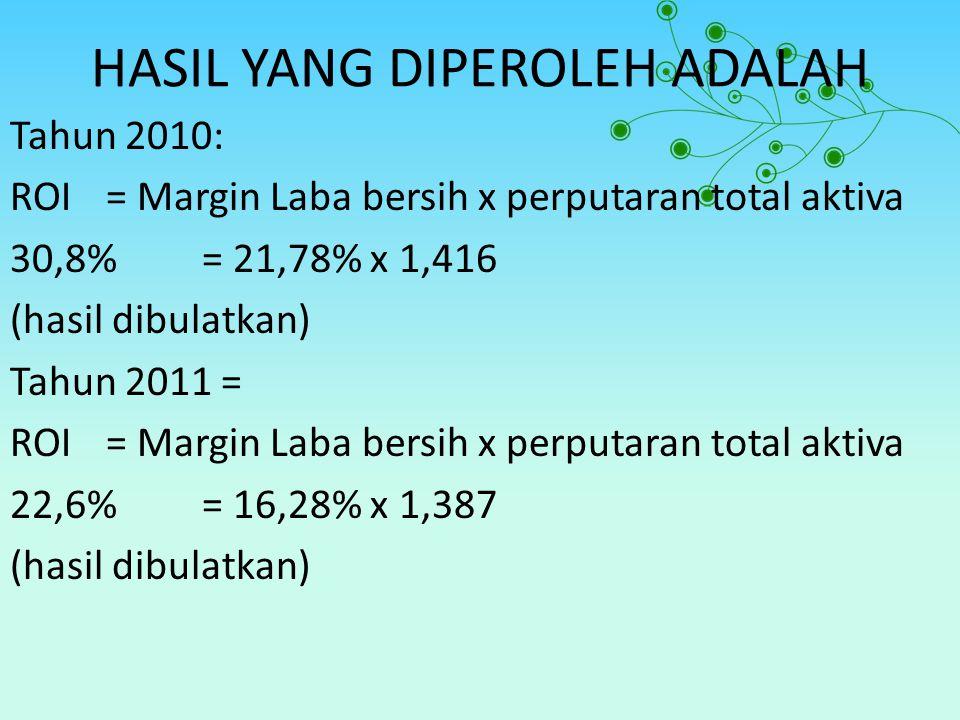 HASIL YANG DIPEROLEH ADALAH Tahun 2010: ROI= Margin Laba bersih x perputaran total aktiva 30,8%= 21,78% x 1,416 (hasil dibulatkan) Tahun 2011 = ROI= Margin Laba bersih x perputaran total aktiva 22,6%= 16,28% x 1,387 (hasil dibulatkan)