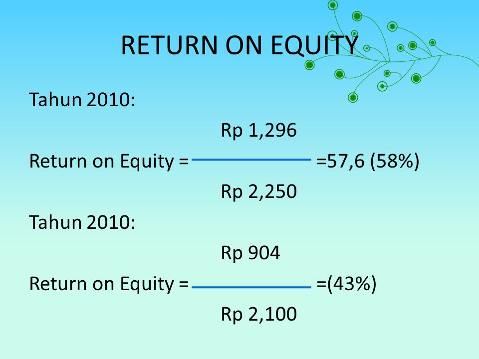 RETURN ON EQUITY Tahun 2010: Rp 1,296 Return on Equity ==57,6 (58%) Rp 2,250 Tahun 2010: Rp 904 Return on Equity ==(43%) Rp 2,100
